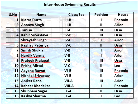 Inter-House Swimming Challenge Results